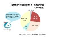 低炭素住宅の性能 省エネ住宅レポート②